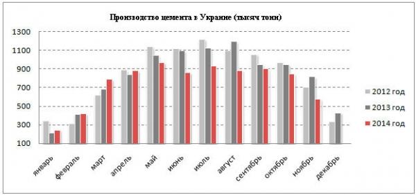 темпы производства цемента в Украине