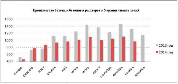 темпы производства бетона в Украине